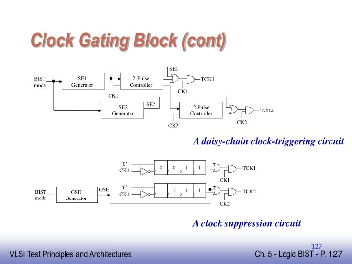 Clock Gating Block (cont)
