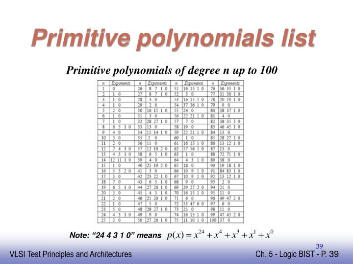 Primitive polynomials list