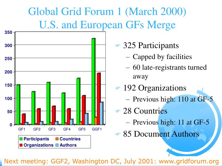 Global Grid Forum 1 (March 2000)