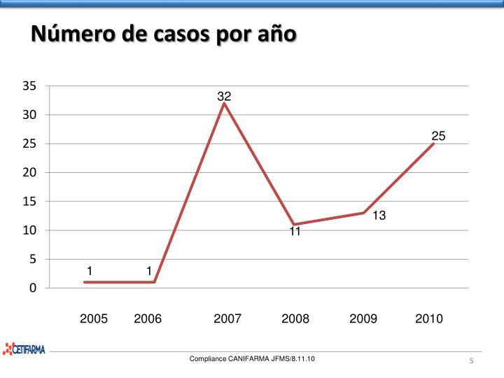 Número de casos por año