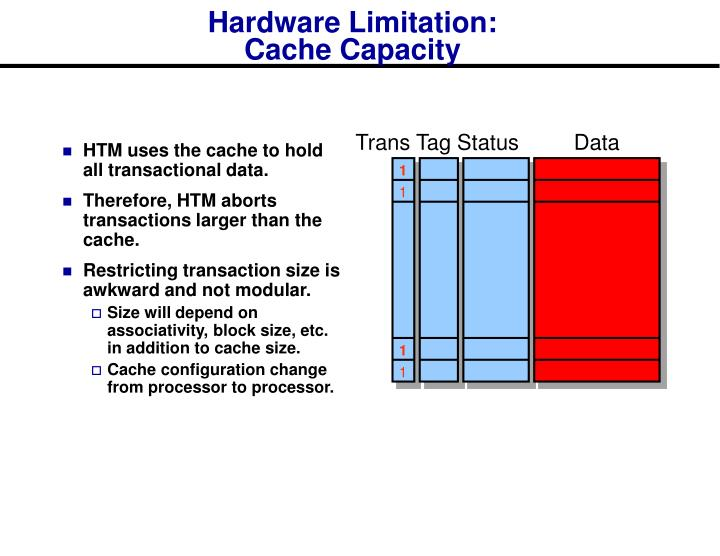 HTM uses the cache to hold all transactional data.