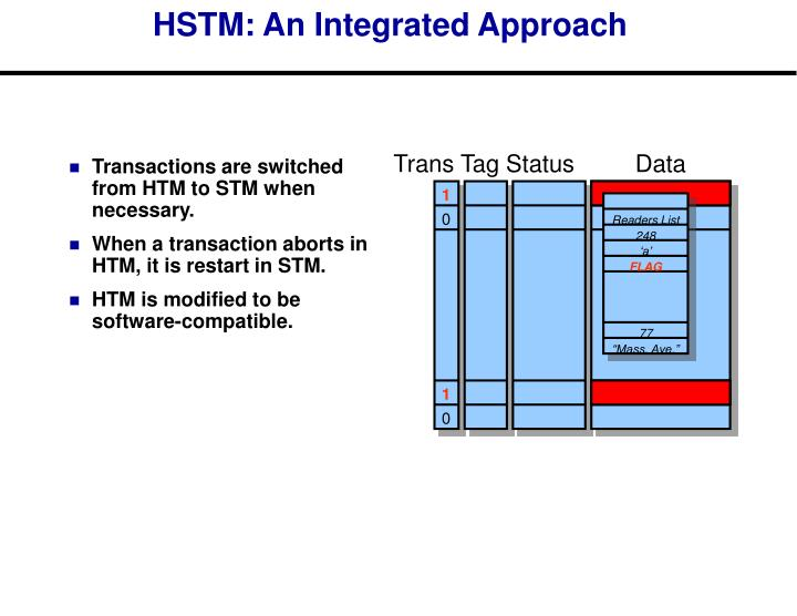 Transactions are switched from HTM to STM when necessary.