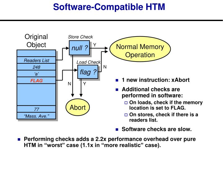 1 new instruction: xAbort