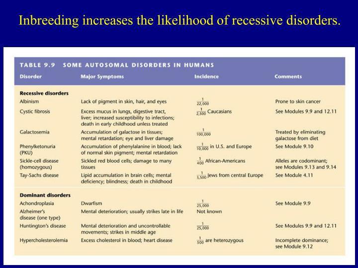 Inbreeding increases the likelihood of recessive disorders.