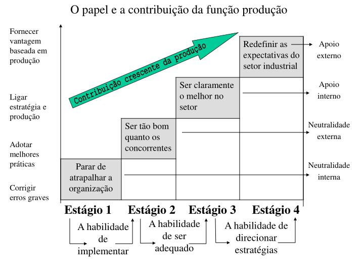 O papel e a contribuição da função produção