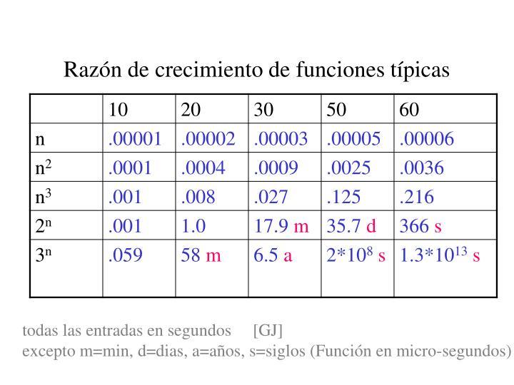 Razón de crecimiento de funciones típicas