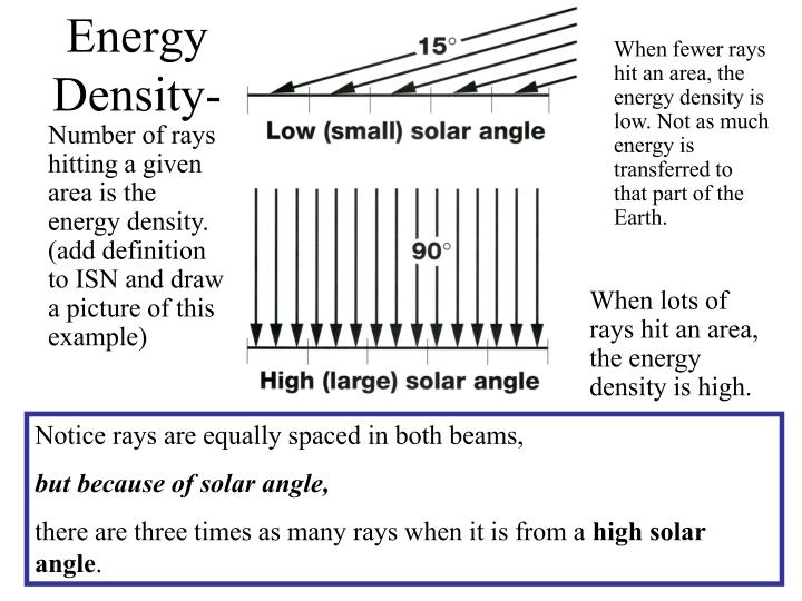 When fewer rays hit an area, the energy density is low. Not as much energy is transferred to that part of the Earth.