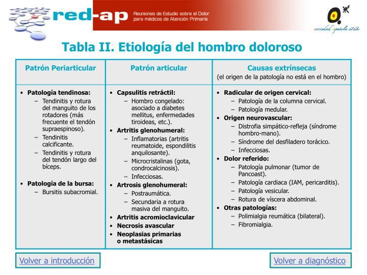 Tabla II. Etiología del hombro doloroso