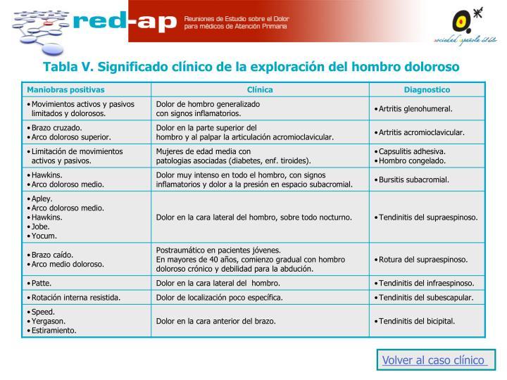 Tabla V. Significado clínico de la exploración del hombro doloroso