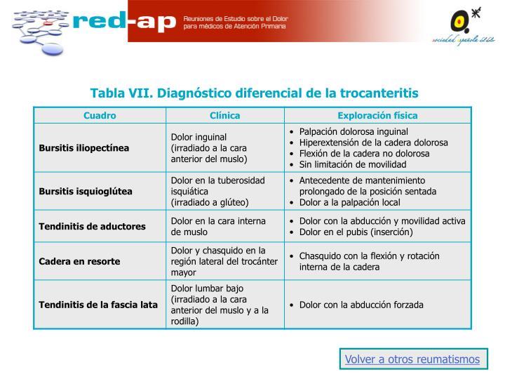 Tabla VII. Diagnóstico diferencial de la trocanteritis