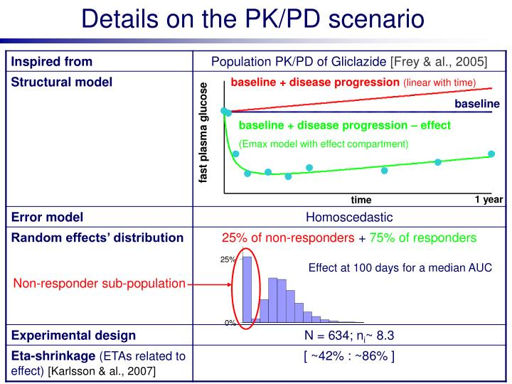 Details on the PK/PD scenario