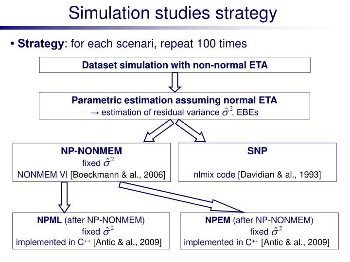 Simulation studies strategy