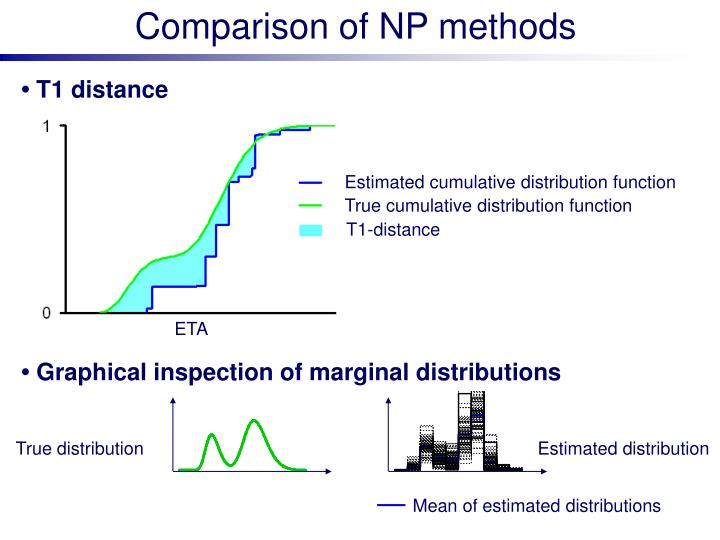 Comparison of NP methods