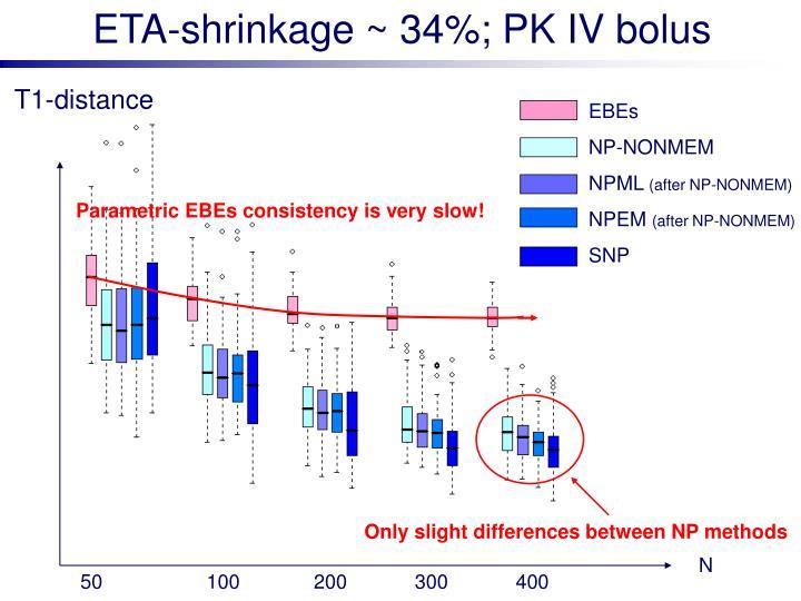 ETA-shrinkage ~ 34%; PK IV bolus