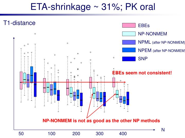 ETA-shrinkage ~ 31%; PK oral