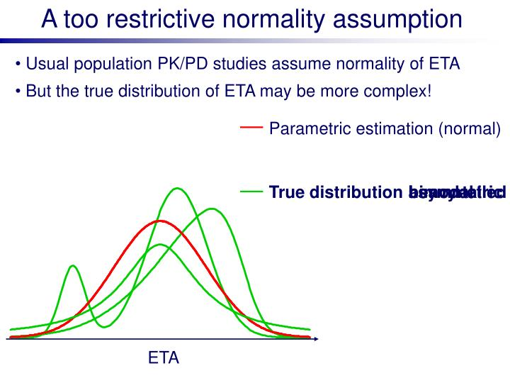 A too restrictive normality assumption