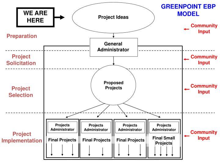 GREENPOINT EBP MODEL