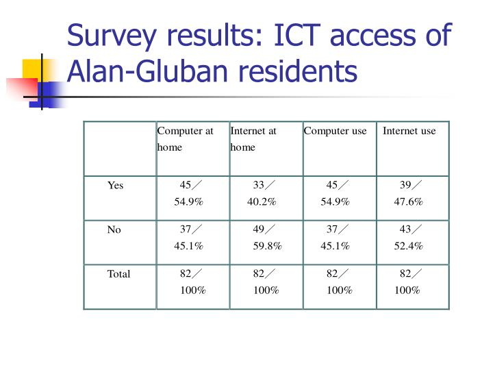 Survey results: ICT access of Alan-Gluban residents