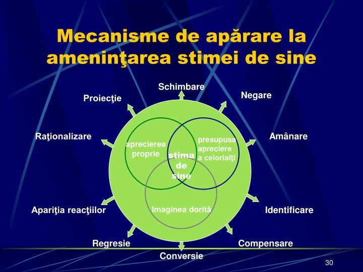 Mecanisme de apărare la ameninţarea stimei de sine