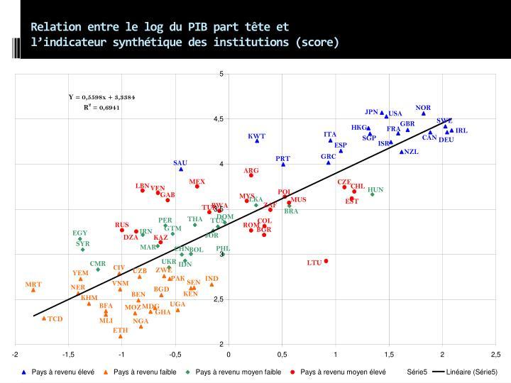 Relation entre le log du PIB part tte et