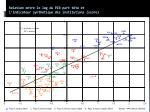 relation entre le log du pib part t te et l indicateur synth tique des institutions score