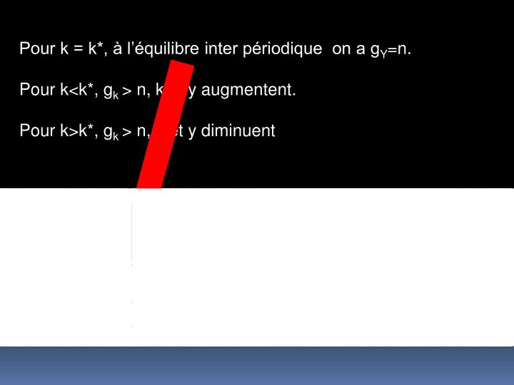 Pour k = k*,  lquilibre inter priodique  on a g