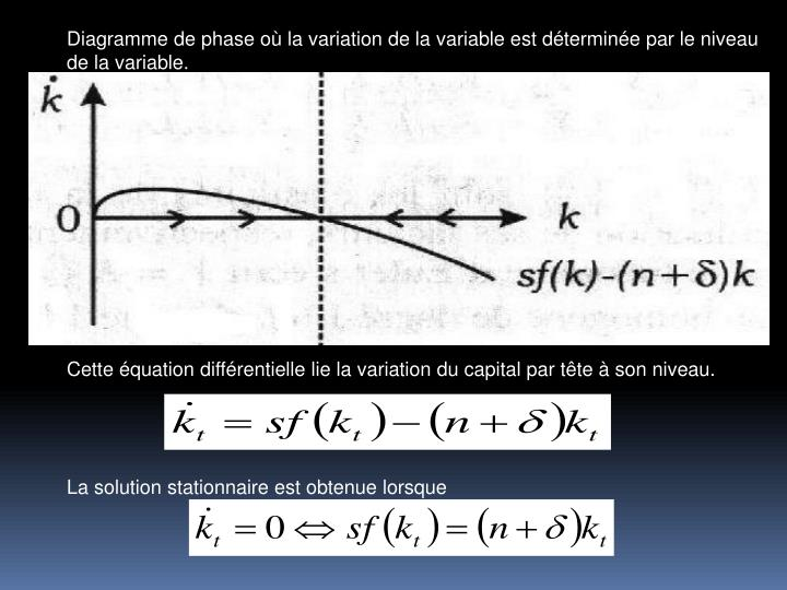 Diagramme de phase o la variation de la variable est dtermine par le niveau de la variable.