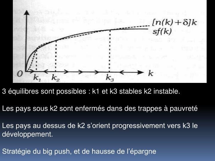 3 quilibres sont possibles : k1 et k3 stables k2 instable.