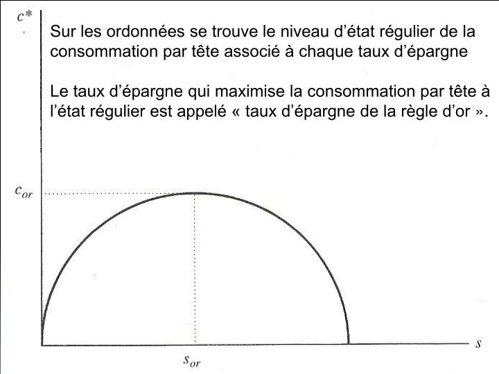 Sur les ordonnes se trouve le niveau dtat rgulier de la consommation par tte associ  chaque taux dpargne