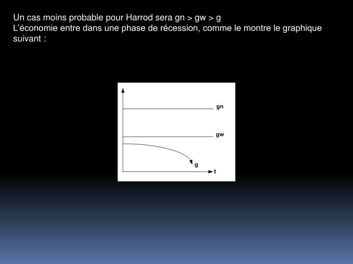 Un cas moins probable pour Harrod sera gn > gw > g