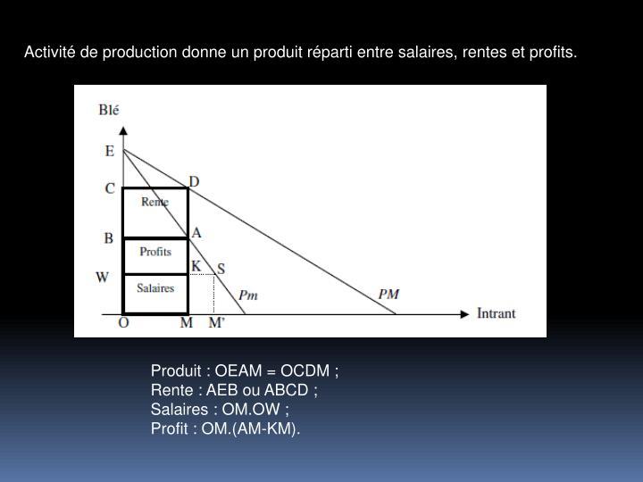 Activit de production donne un produit rparti entre salaires, rentes et profits.