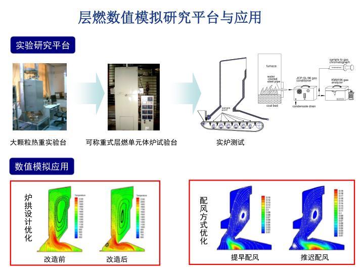层燃数值模拟研究平台与应用