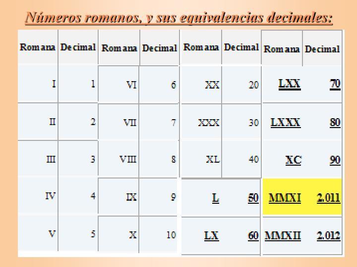 Números romanos, y sus equivalencias decimales:
