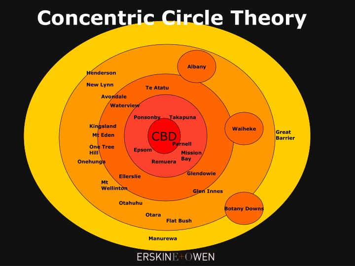 Concentric Circle Theory