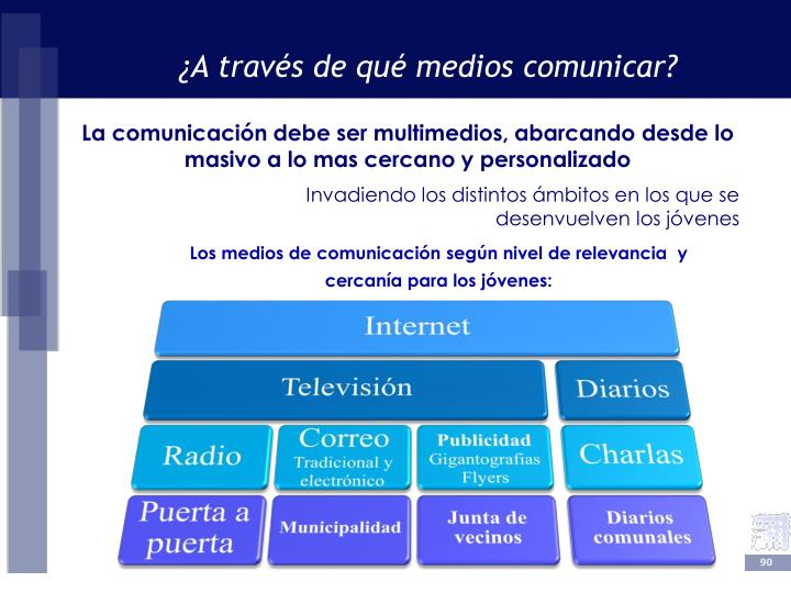 ¿A través de qué medios comunicar?