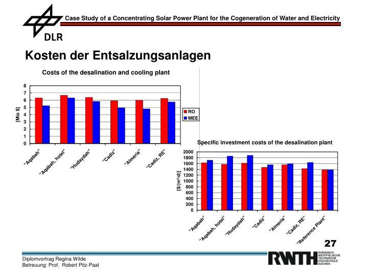 Kosten der Entsalzungsanlagen