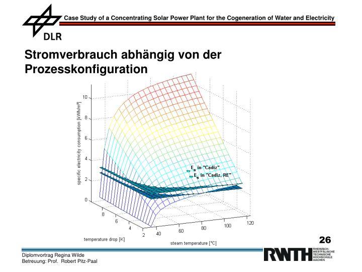 Stromverbrauch abhängig von der Prozesskonfiguration