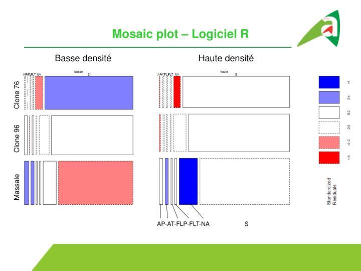 Mosaic plot – Logiciel R