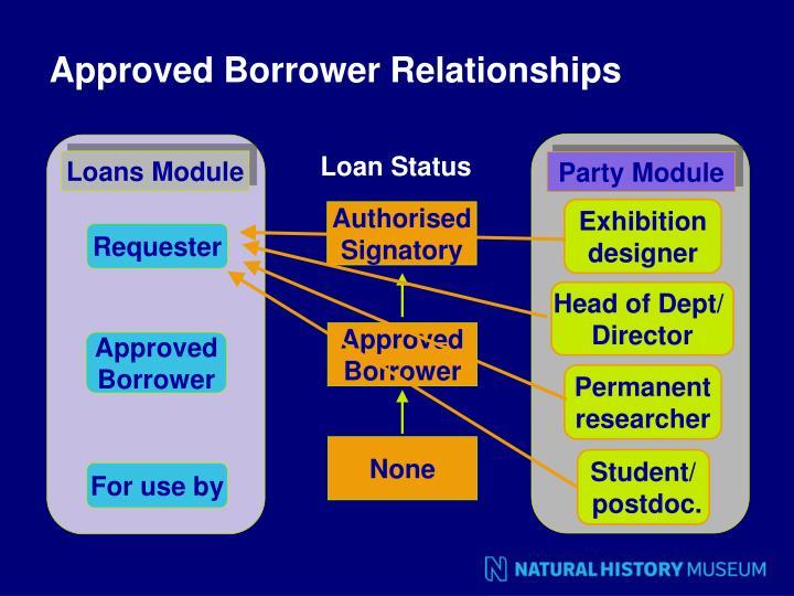 Loan Status