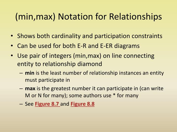 (min,max) Notation for Relationships