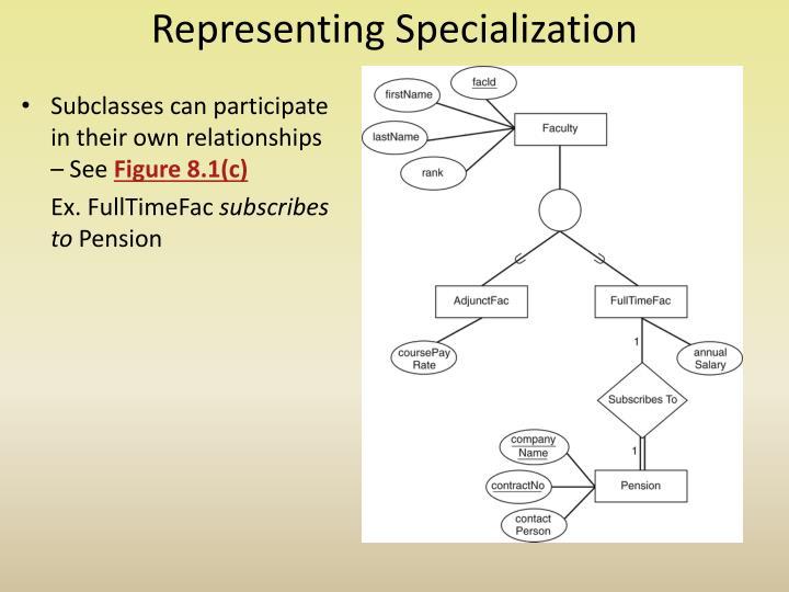 Representing Specialization