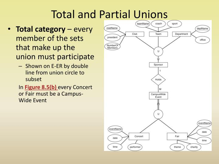 Total and Partial Unions