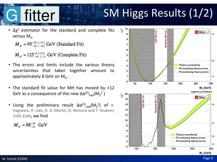 SM Higgs Results (1/2)