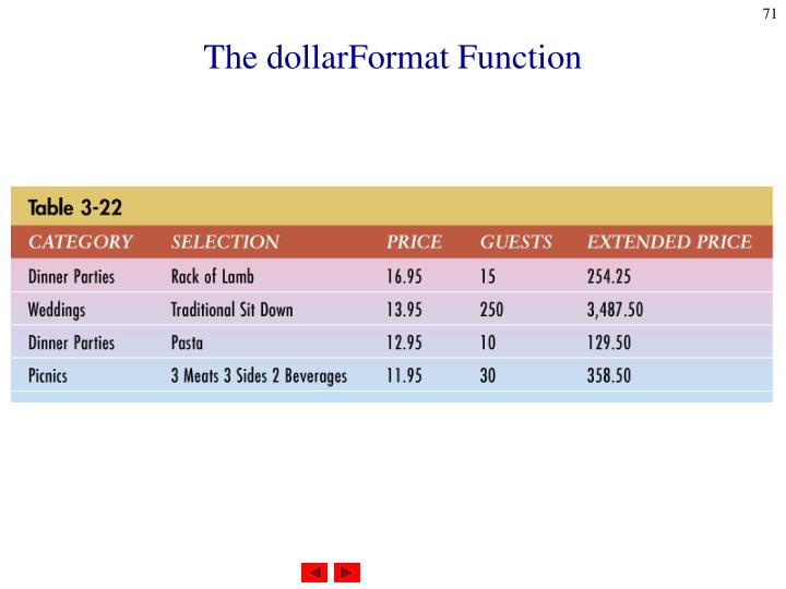 The dollarFormat Function