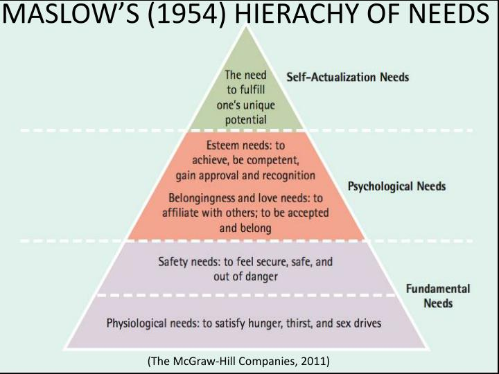 MASLOW'S (1954) HIERACHY OF NEEDS