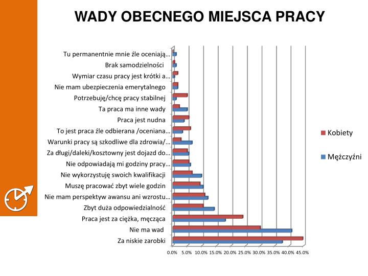 WADY OBECNEGO MIEJSCA PRACY