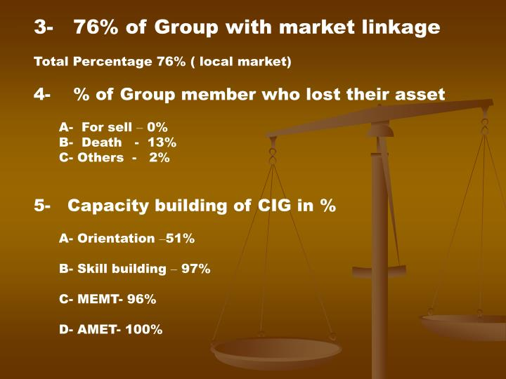 3-   76% of Group with market linkage