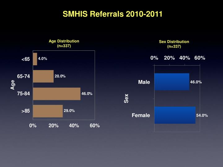 SMHIS Referrals 2010-2011