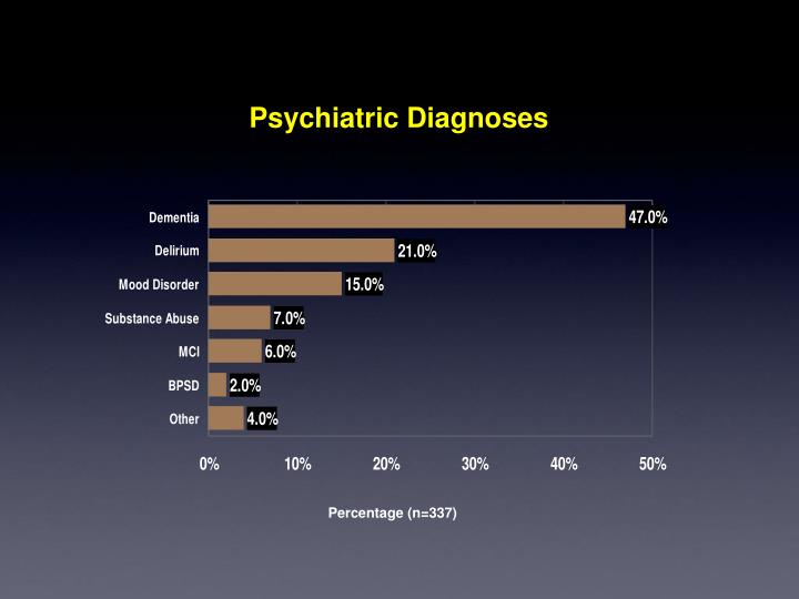Psychiatric Diagnoses