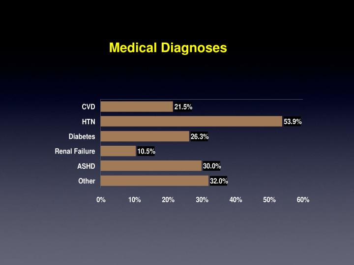 Medical Diagnoses